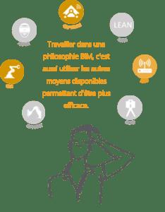 BIM et technolgies